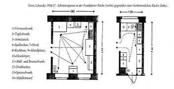 Zeichnung einer Gegenüberstellung einer herkömmlichen mit einer Frankfurter Küche, jeweils im Grundriss, mit Bewegungsabläufen